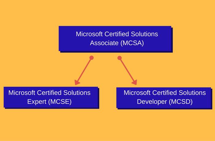 Microsoft It Certification Programs Mcsa Mcse And Mcsd