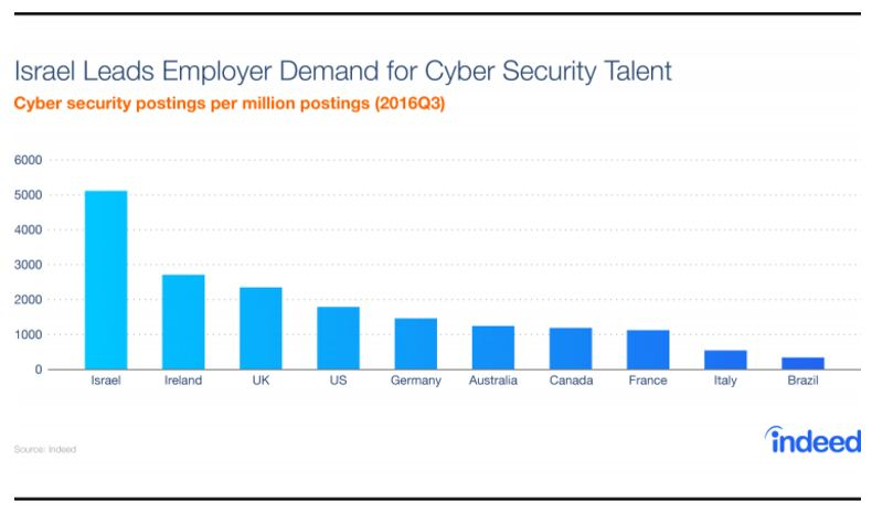 cyber security careers Global demand