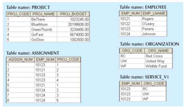 Fourth%20Normal%20Form_table2  Th Normal Form Example on domain/key normal form, third normal form, point slope form examples, slope-intercept form examples, exponential form examples, second normal form, sixth normal form, fifth normal form, first normal form, boyce–codd normal form, vertex form examples,