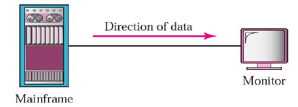 Different Data flow directions Simplex