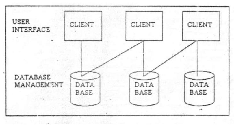 E commerce architecture for E business architecture