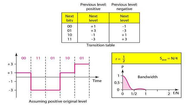 line coding techniques in dcs Mcqs with answers on pcm & delta modulation systems, base band transmission, digital modulation techniques, information theory & coding ideal for candidates of electronics engineering preparing for semester exams, gate, psus, net/set/jrf etc.