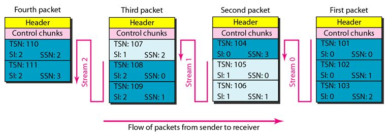 SCTP_Packets_Data Chunks