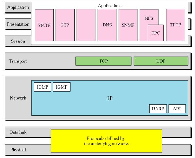 TCP Layers