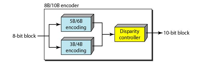 Different Block Coding Techniques
