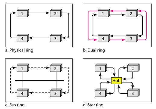 controlled access protocols_logical ring