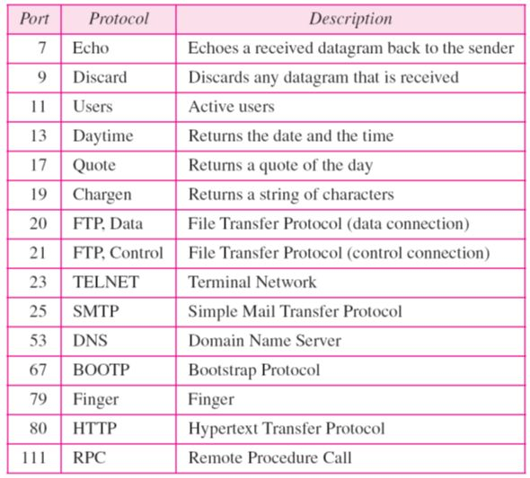 tcp services_port numbers